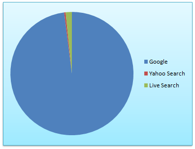 search traffic chart